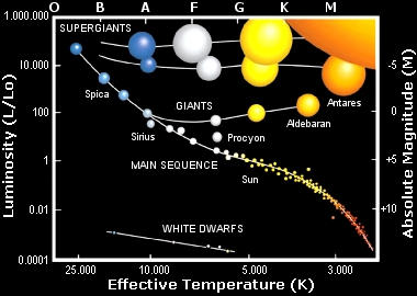 Spectrj e lesson h r diagram and stellar evolution spectrj e lesson h r diagram and stellar evolution ccuart Image collections